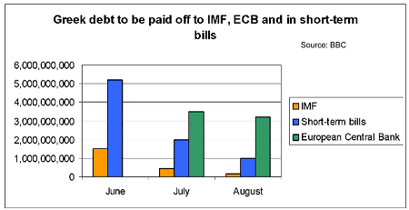 Greek debt to be paid off