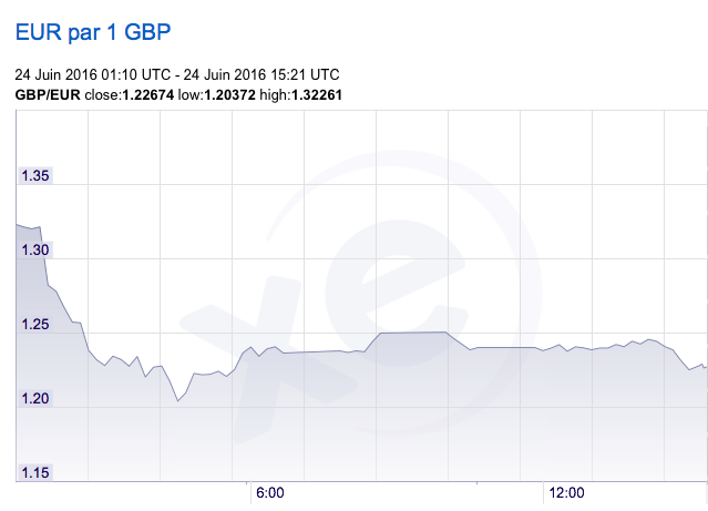 On 24 June, the pound dropped to €1.22